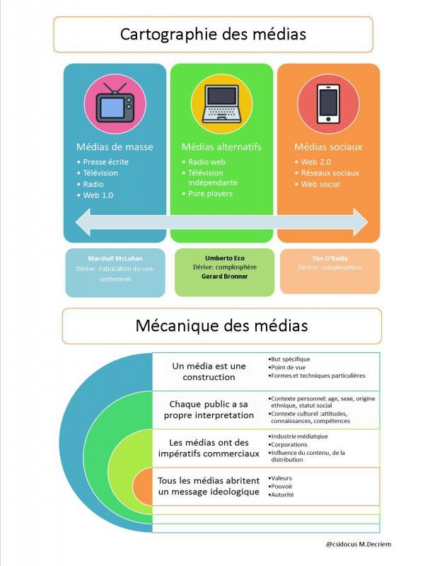 Cartographie medias