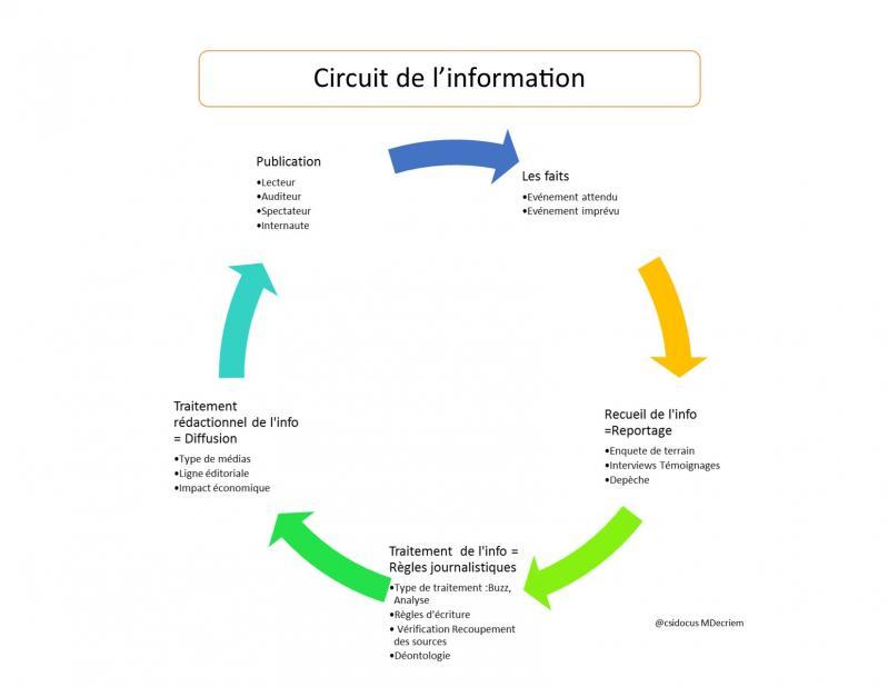 Circuit de l info