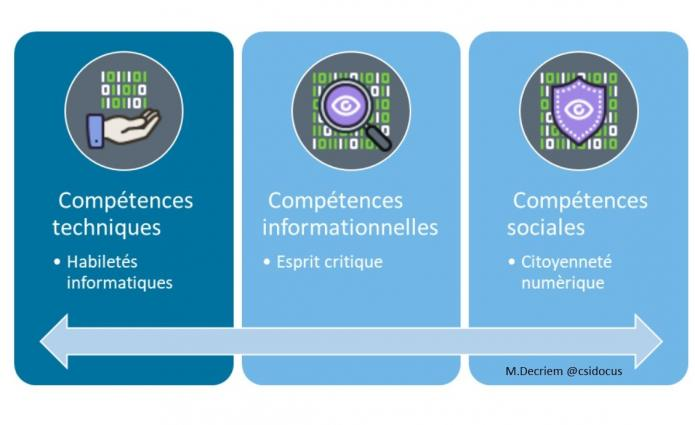 Competences digitales