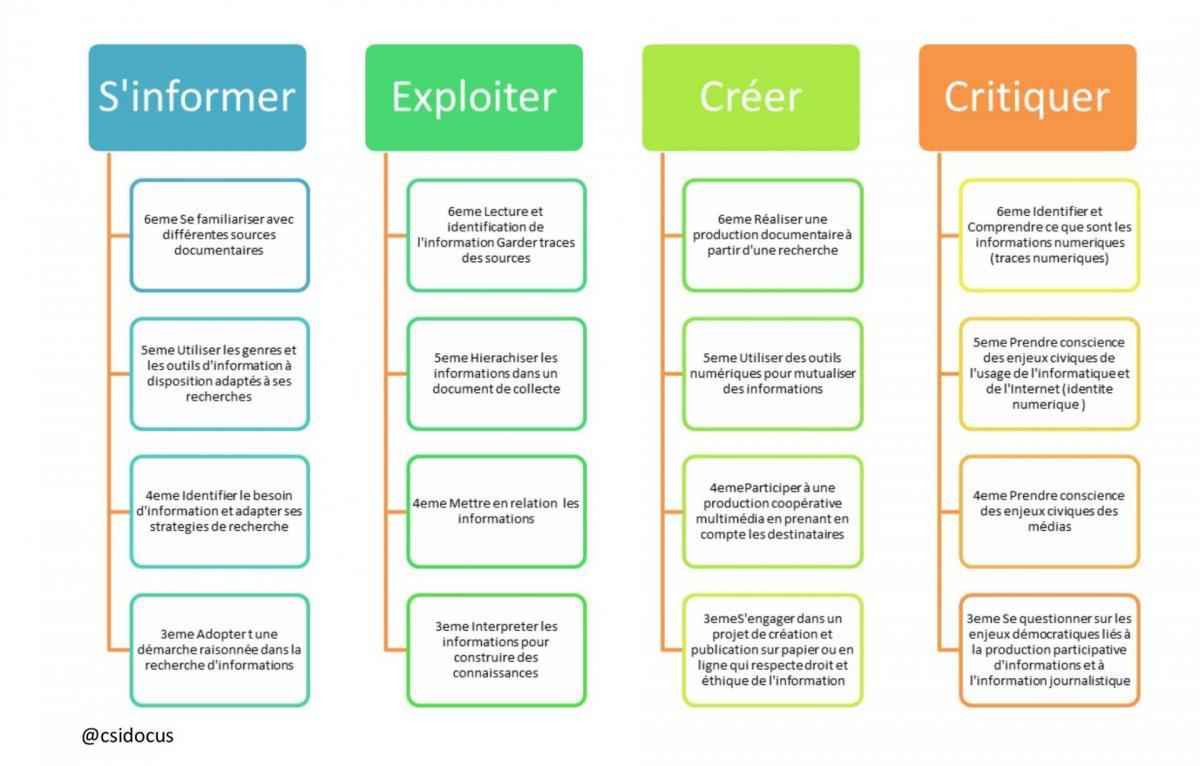 Competences et criteres emi