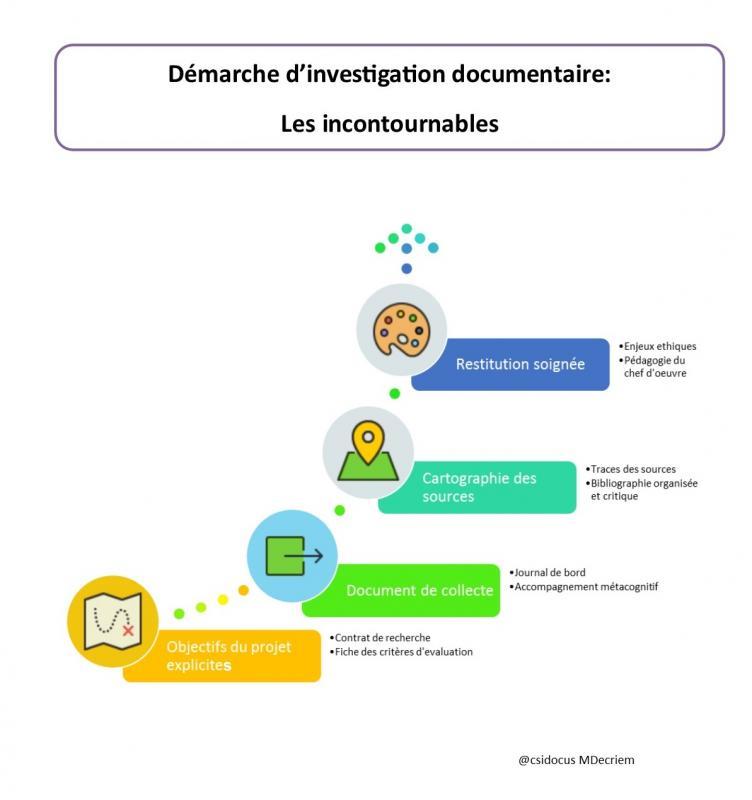 Demarche d investigation documenatire les incontournables 2