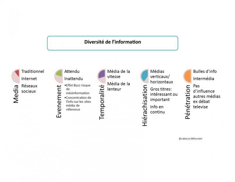 Diversite de l information