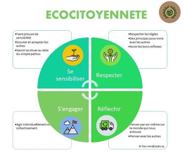 Ecocitoyennete 1