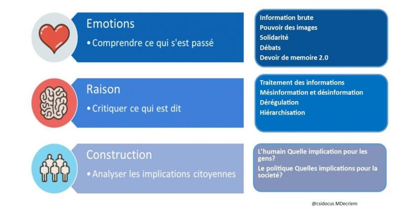 Emotions raison construction esprit critqiue