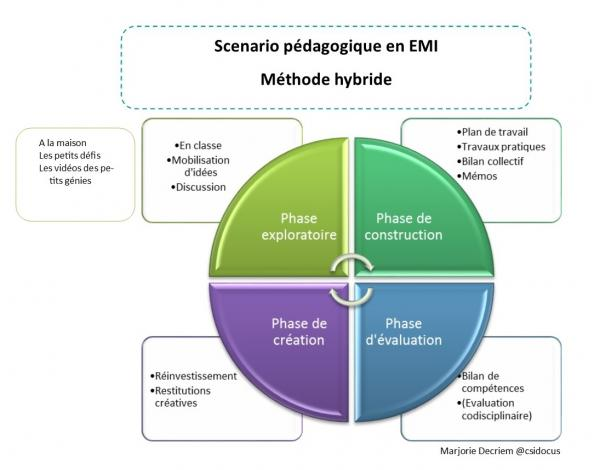 Methode hybride emi