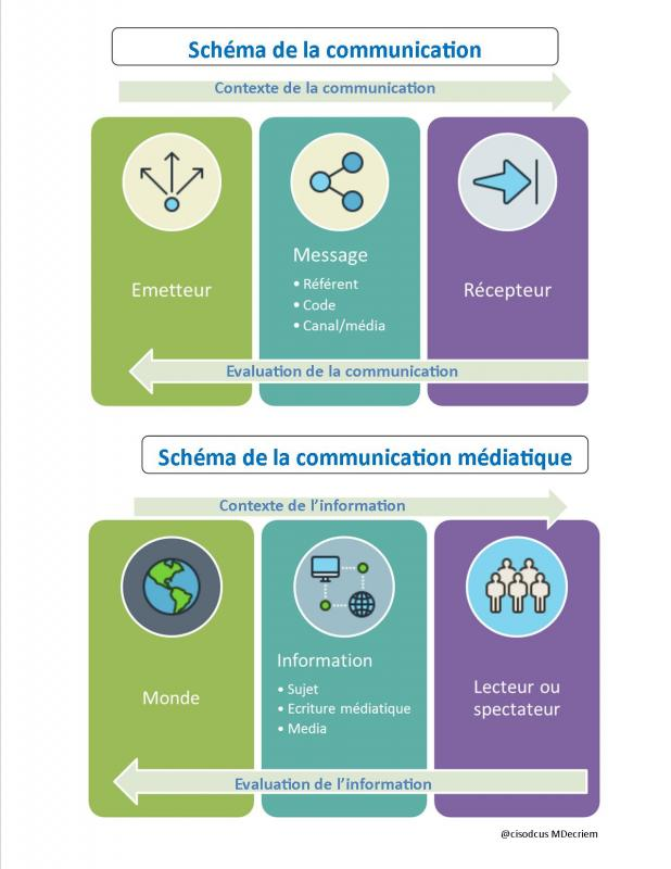 Schema communication mediatique