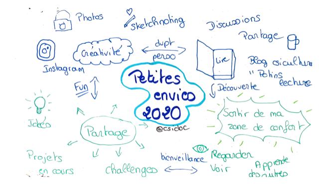 Sketchnote envies 2021