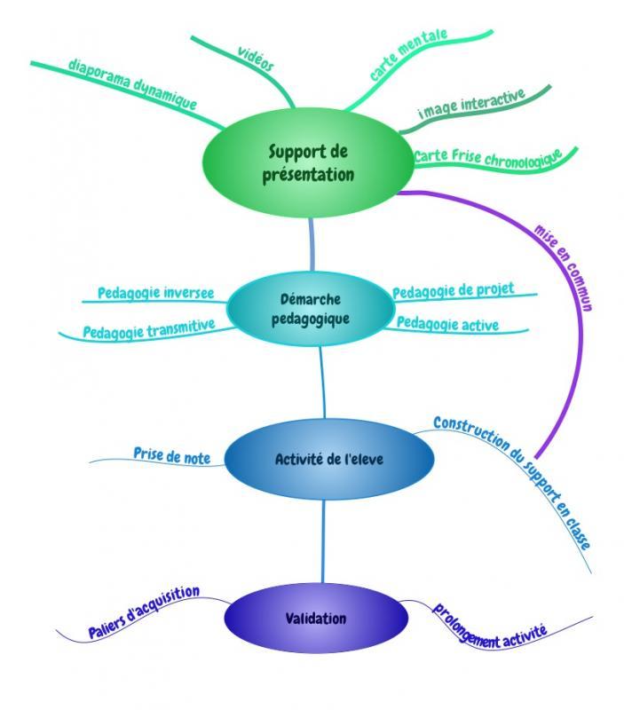 Support presentation