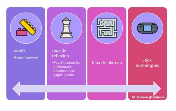 Typologie jeu supports 1